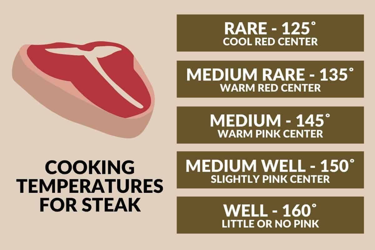 infographic with cooking temperatures for steak with a steak graphic
